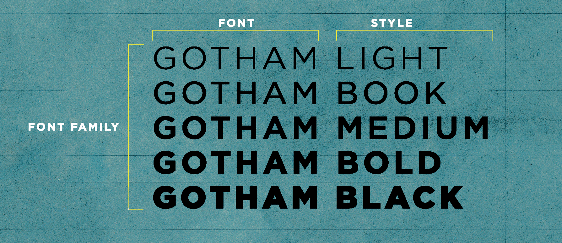 Typography: Terms You Should Know || Font Glossary - The